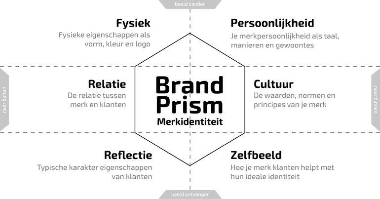 brand-identity prism model kapferer