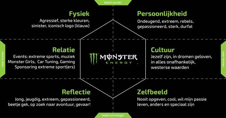 brand identity prism model Monster Energy