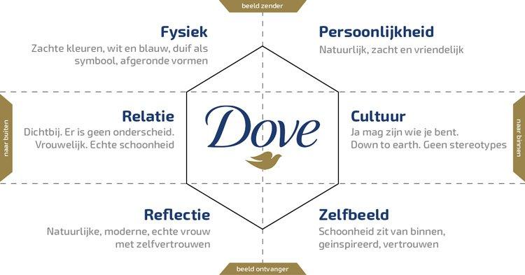 brand identity prism model Dove