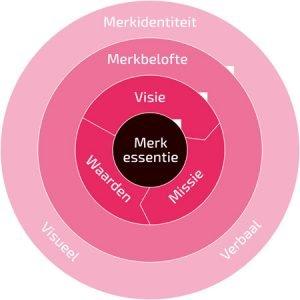 merkstrategie-bureau-Sterk-Merk